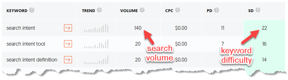 keyword analysis - volume vs kd