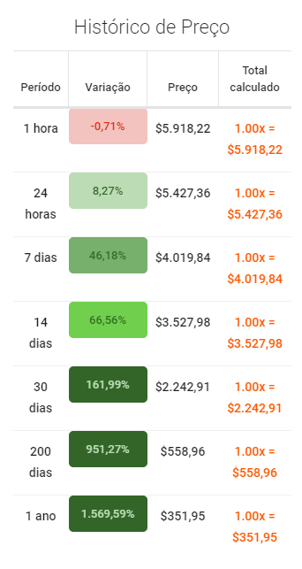 Histórico de preços da MKR