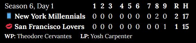 [Alt: Season 6, Day 1. New York Millennials at San Francisco Lovers. Inning 1: 0 to 0. Inning 2: 0 to 0. Inning 3: 0 to 0. Inning 4: 0 to 0. Inning 5: 0 to 0. Inning 6: 0 to 0. Inning 7: 0 to 0. Inning 8: 2 to 0. Inning 9: 0 to 1. Score: 2 to 1. Hits: 17 to 15. Winning pitcher: Theodore Cervantes. Losing pitcher: Yosh Carpenter.]