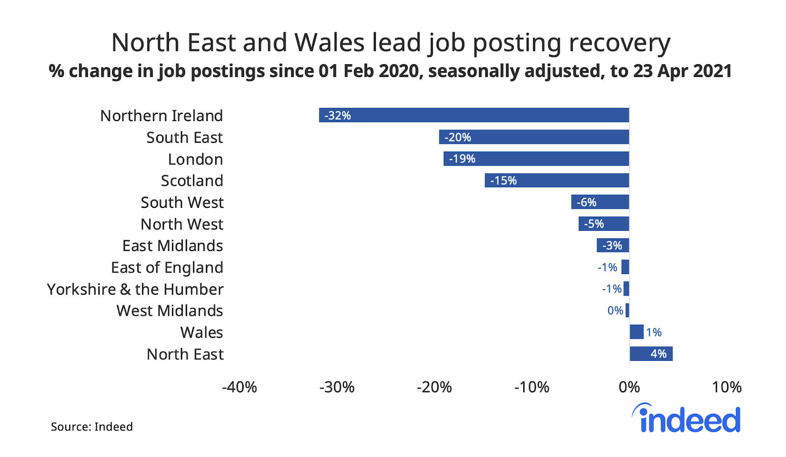 Bar graph showing north east and wale lead job posting recovery