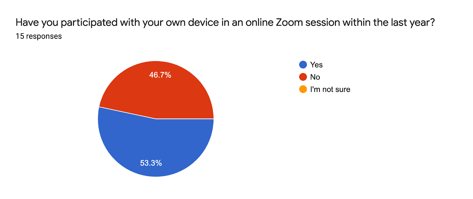Forms response chart. Question title: Have you participated with your own device in an online Zoom session within the last year? . Number of responses: 15 responses.