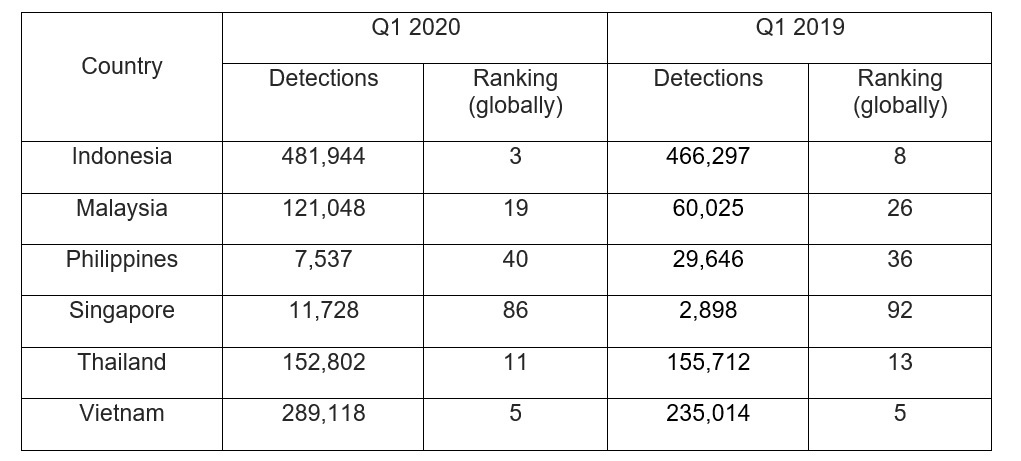 Over 1M detections in Q1 2020: What are malicious miners and why SMBs in SEA should care? 2