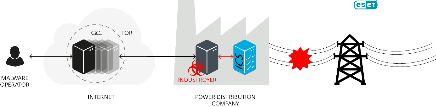 \\nas_corp\Department\Technology\SRPAT\BlackEnergy, Power Grid Attacks\Industroyer_operation.png