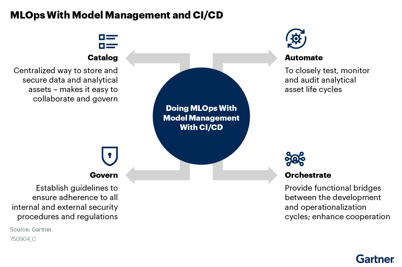 TBDDoing MLOps with Model Management and CI/CD helps catalog data and analytical assets, ensure governance to existing procedures and regulations, automate testing, monitoring and audit of analytical assets and enhance cooperation