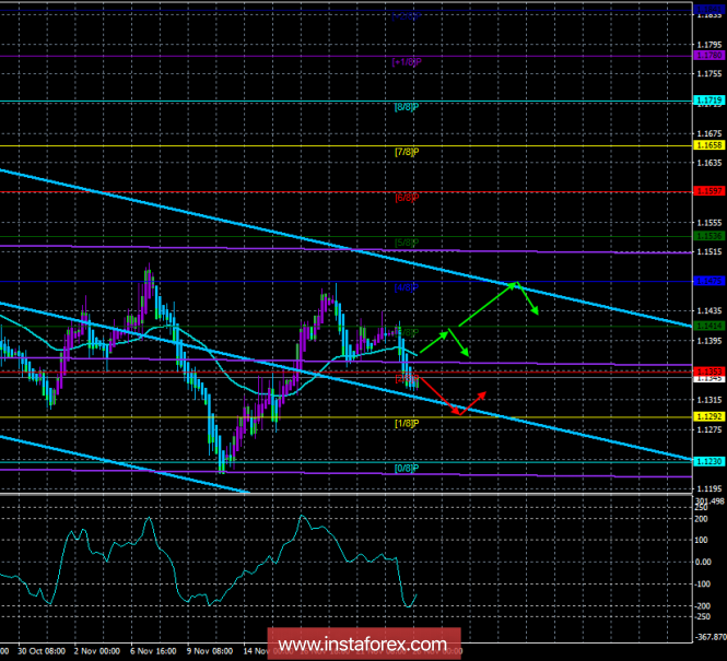 """EUR / USD. November 26th. The trading system. """"Regression Channels"""". EU leaders approve """"deal"""" between EU and UK"""
