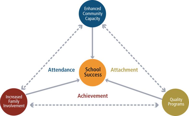 esl school success