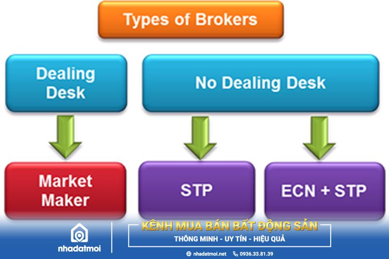 Các loại Broker