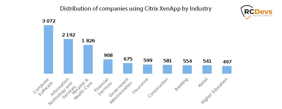 Citrix XenApp
