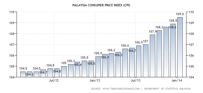how malaysia government can reduce inflation Malaysia inflation rate at 13-month low of 27% consumer prices in malaysia rose 27 percent year-on-year in january of 2018, after a 35 percent rise in the prior month while market.