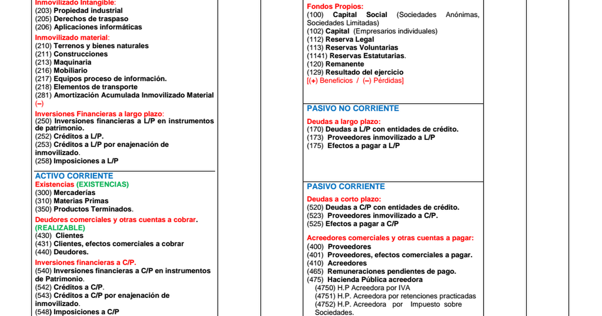 PLANTILLA CUENTAS BALANCE DE SITUACIÓN.pdf - Google Drive