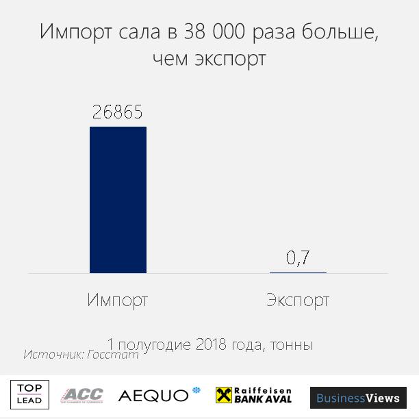 Украина импортирует много сала