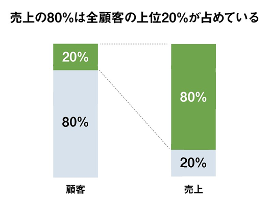 上位20%の顧客が売上全体の80%を占める