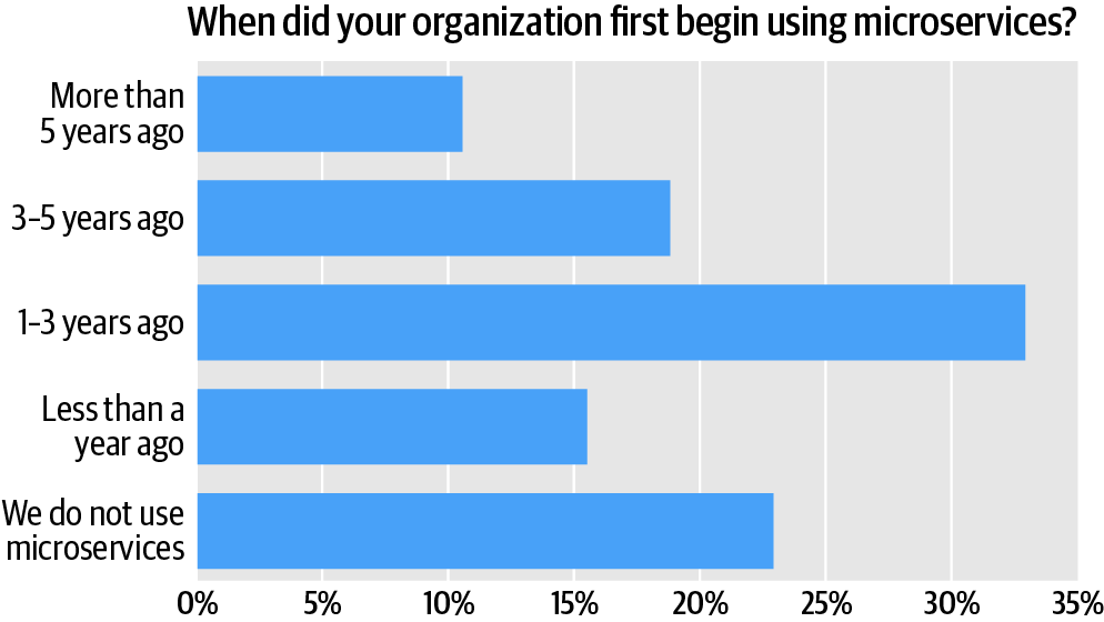 graph depicting a survey that highlights when organizations started using microservices