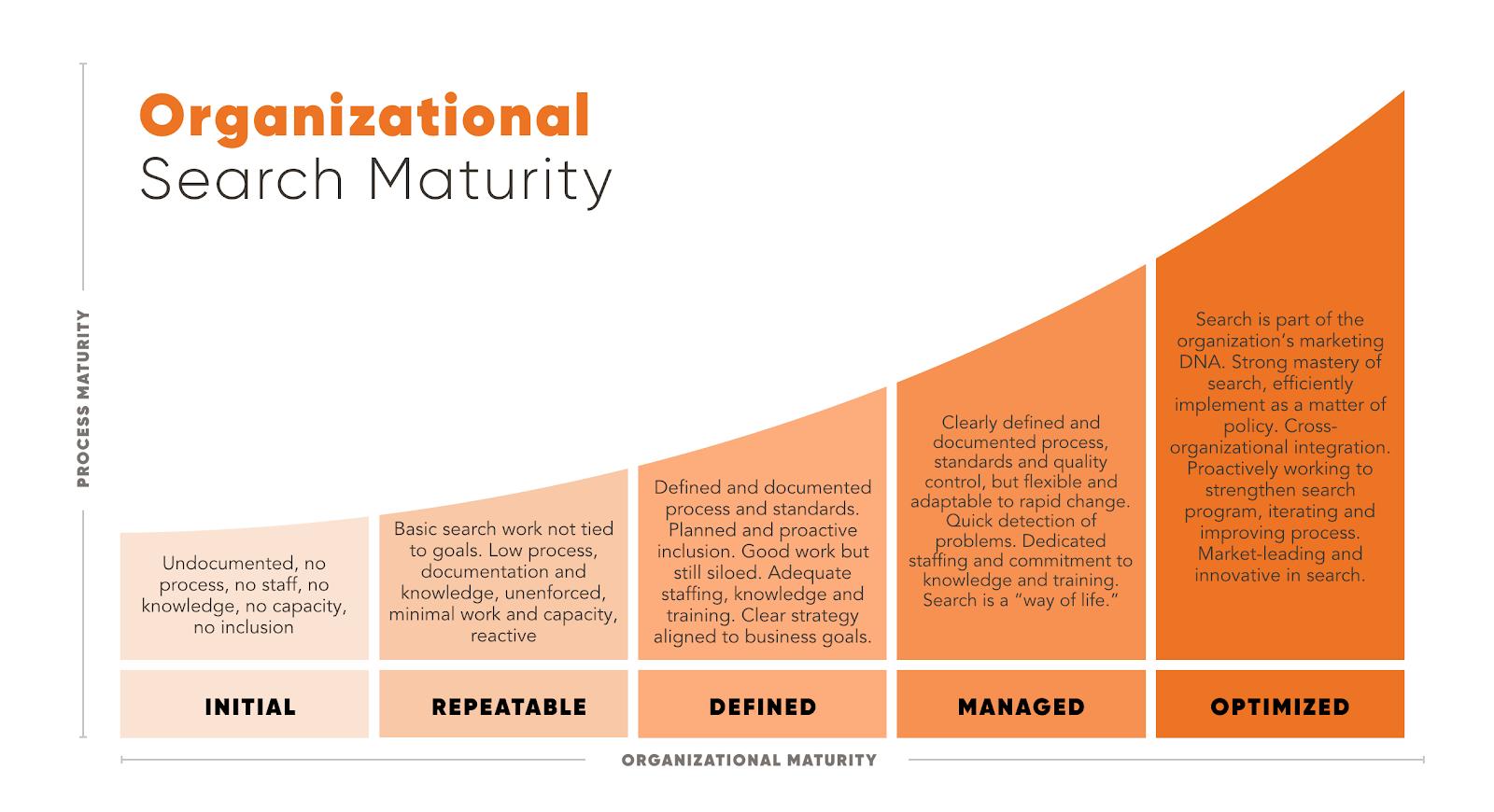 Organizational search maturity image