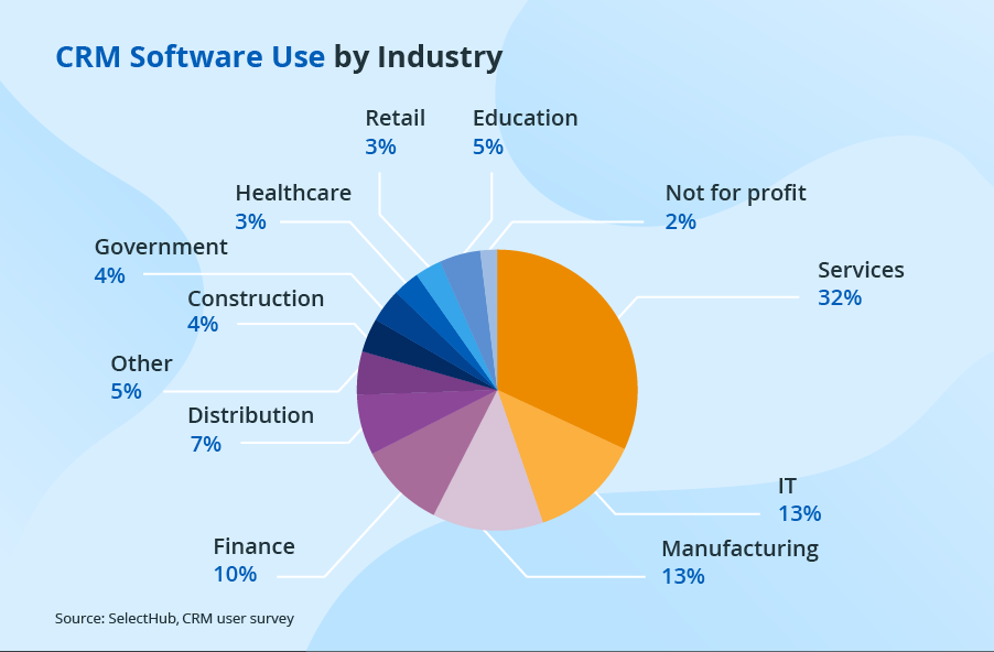 CRM software use by industry