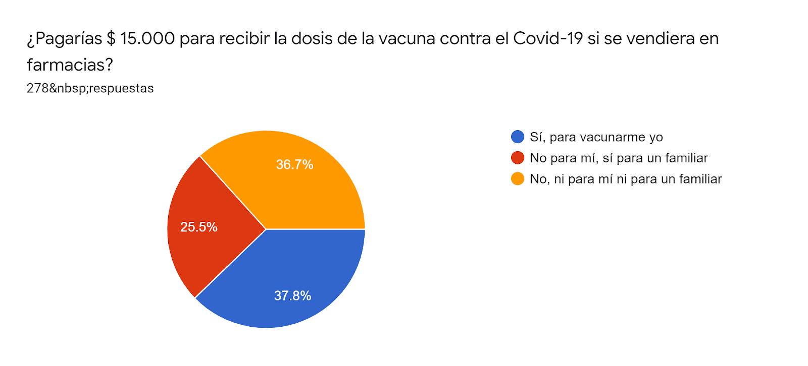 Gráfico de las respuestas de Formularios. Título de la pregunta: ¿Pagarías $ 15.000 para recibir la dosis de la vacuna contra el Covid-19 si se vendiera en farmacias?. Número de respuestas: 278respuestas.