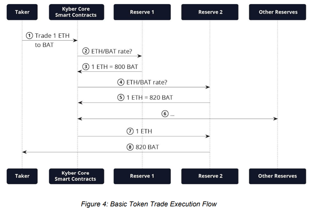 Kyber Network: Basic Token Trade Execution Flow