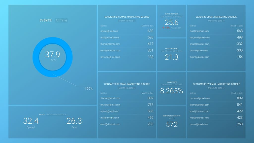 seventh sense and hubspot email marketing source dashboard