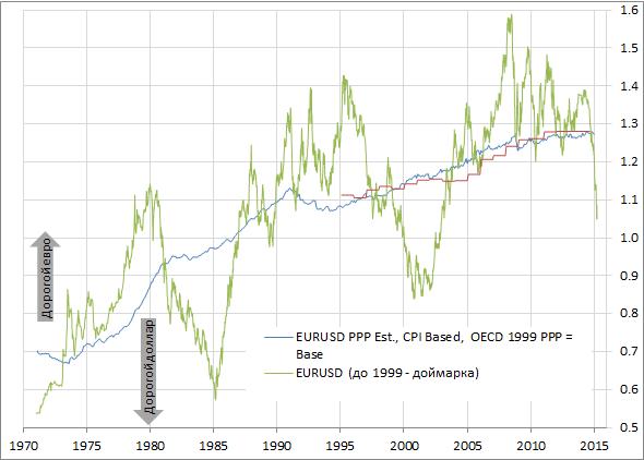"""Для трейдеров движения рынков в сторону от равновесия выглядят нормально, для экономистов - """"неправильно"""""""