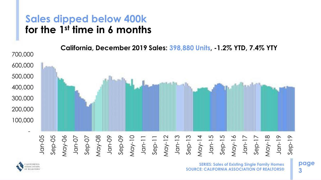 Jan CA home sales