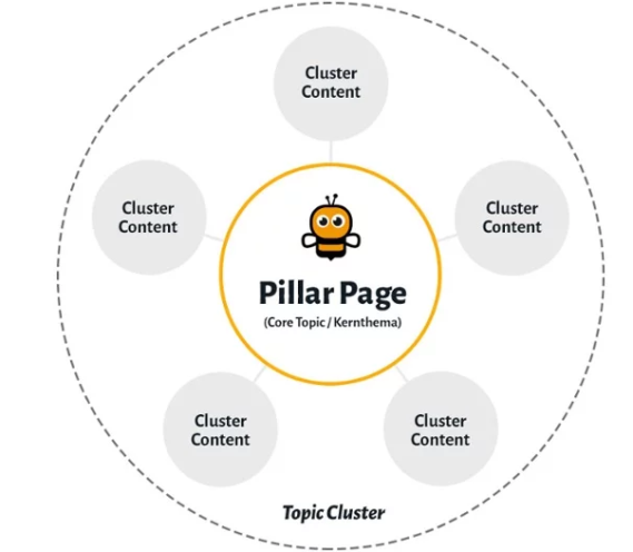 Pillar Page & Content Cluster
