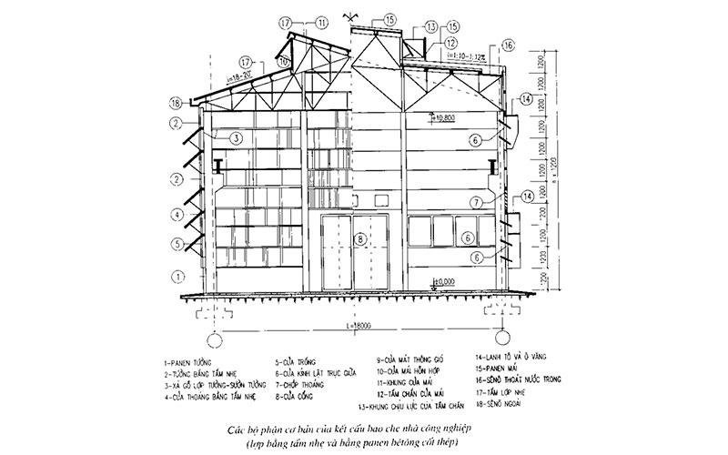 Các bộ phận cơ bản của kết cấu bao che nhà công nghiệp (lợp bằng tấm nhẹ và bằng pemen bêtông cốt thép)