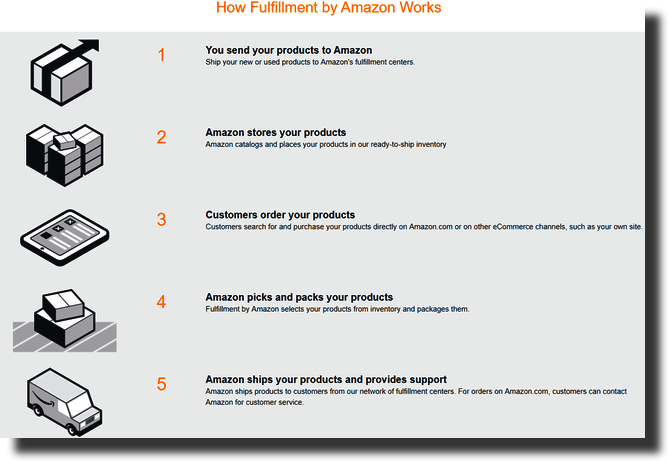 How Fullfillment by Amazon Works
