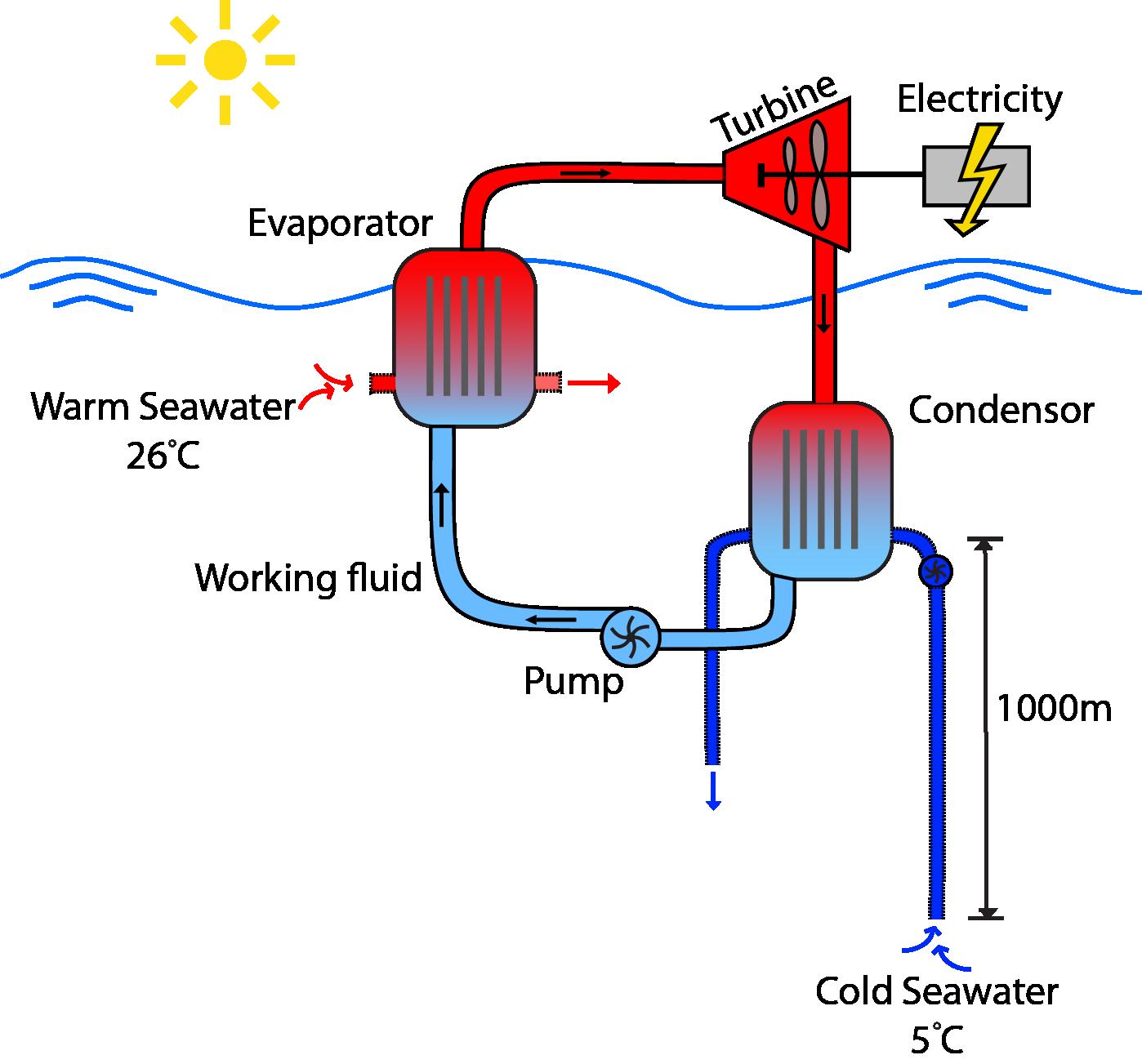 OTEC_cycle3_1.png