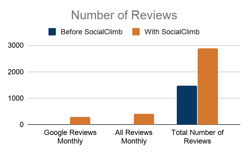 Johns Hopkins monthly and total reviews before and after implementing SocialClimb's reputation management system.