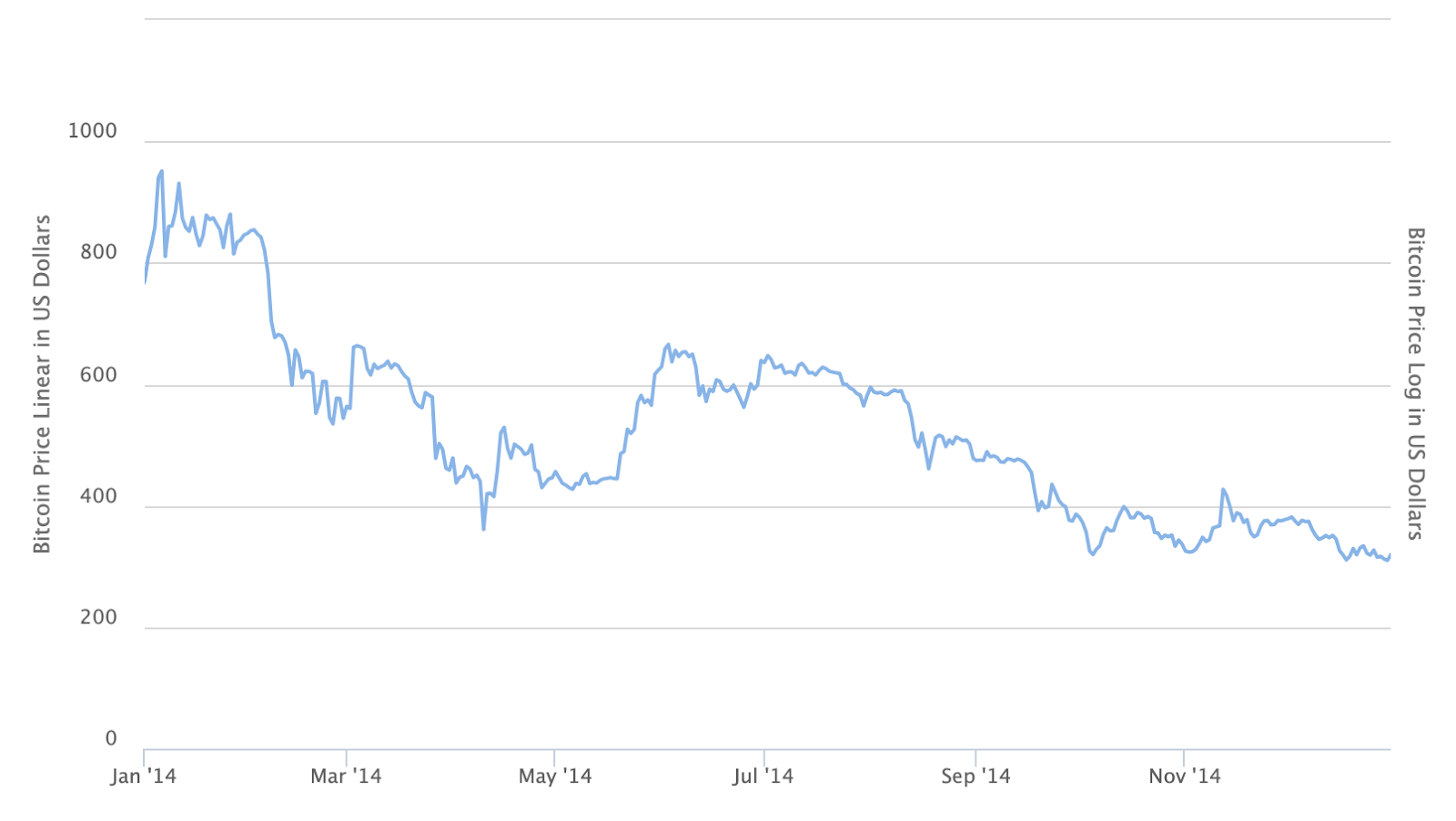 Bitcoin price in 2014