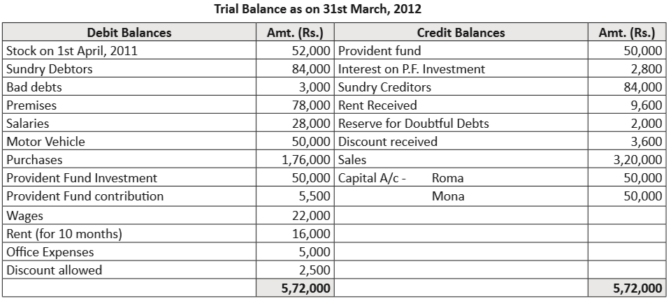 prepare trading and profit and loss account for the year ended 31st march 2012 and balance sheet as on that date