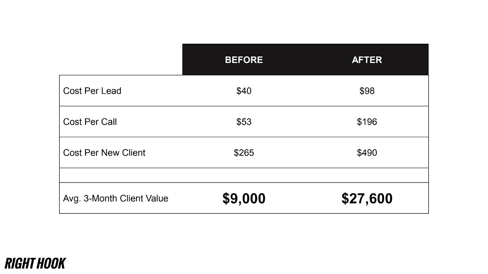 Расчет цены привлечения клиента