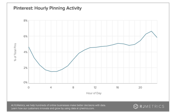 pinterest-hourly-pinning-activity.png
