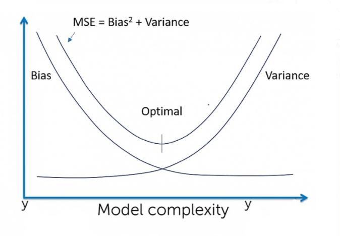 Less data - bias variance tradeoff