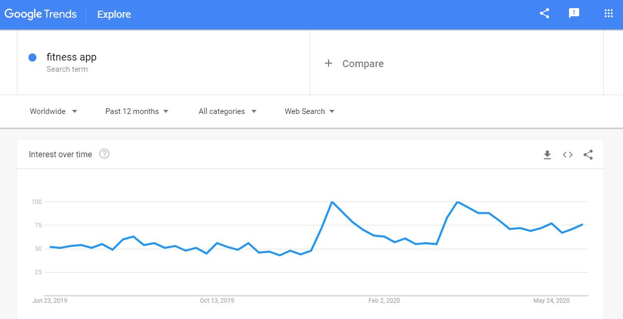 google trends - fitness app