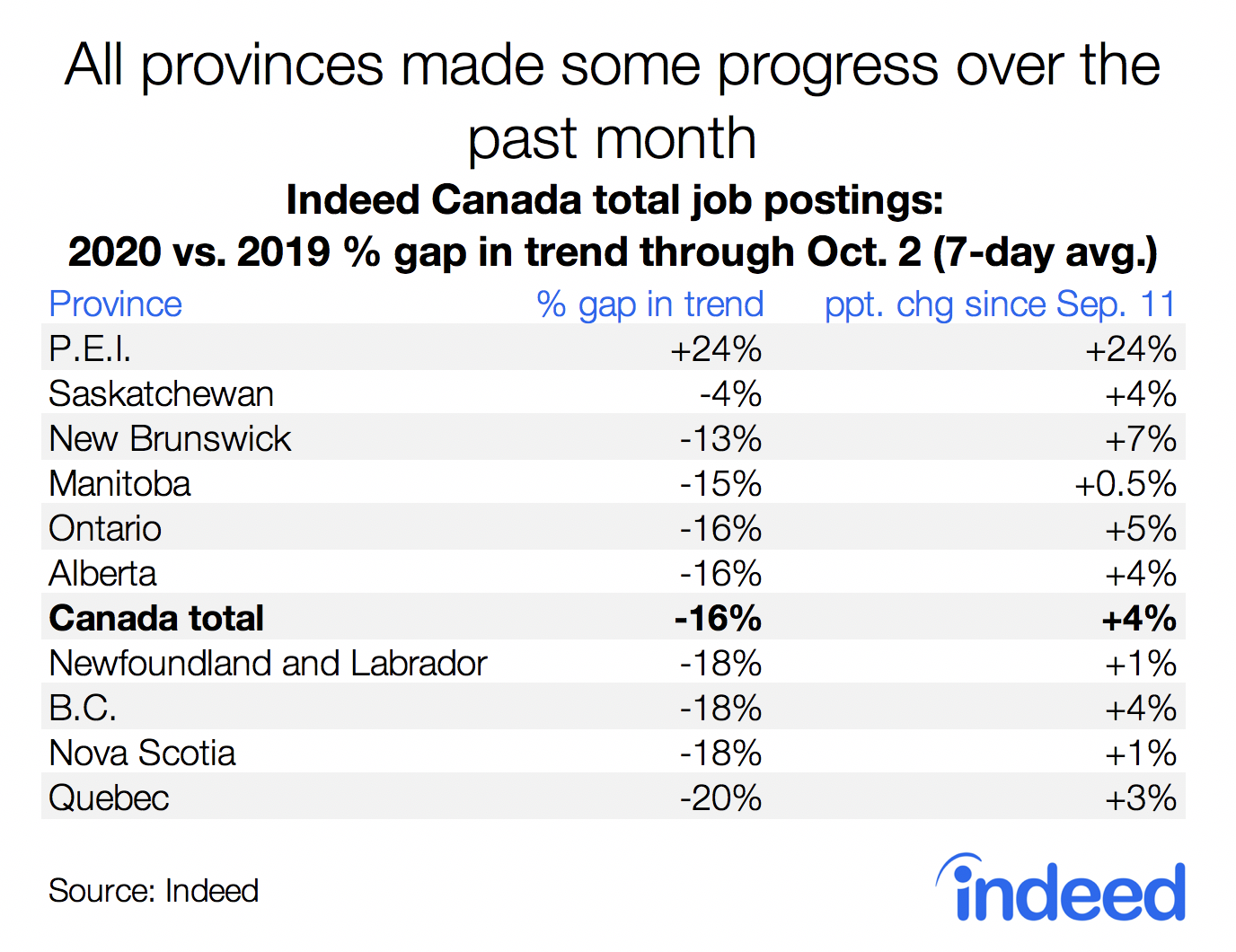 Table showing job posting trends in Canadian provinces