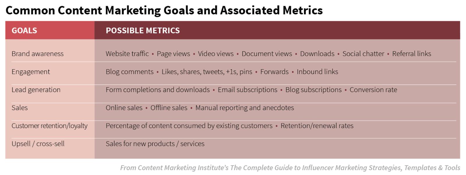 common Content marketing goas and associated metrics