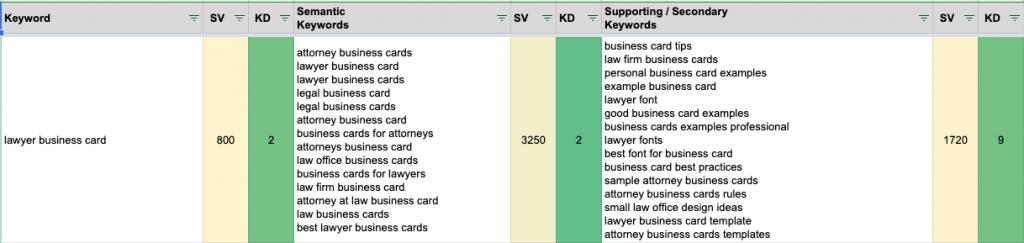 keyword research + planning and semanitc keywords