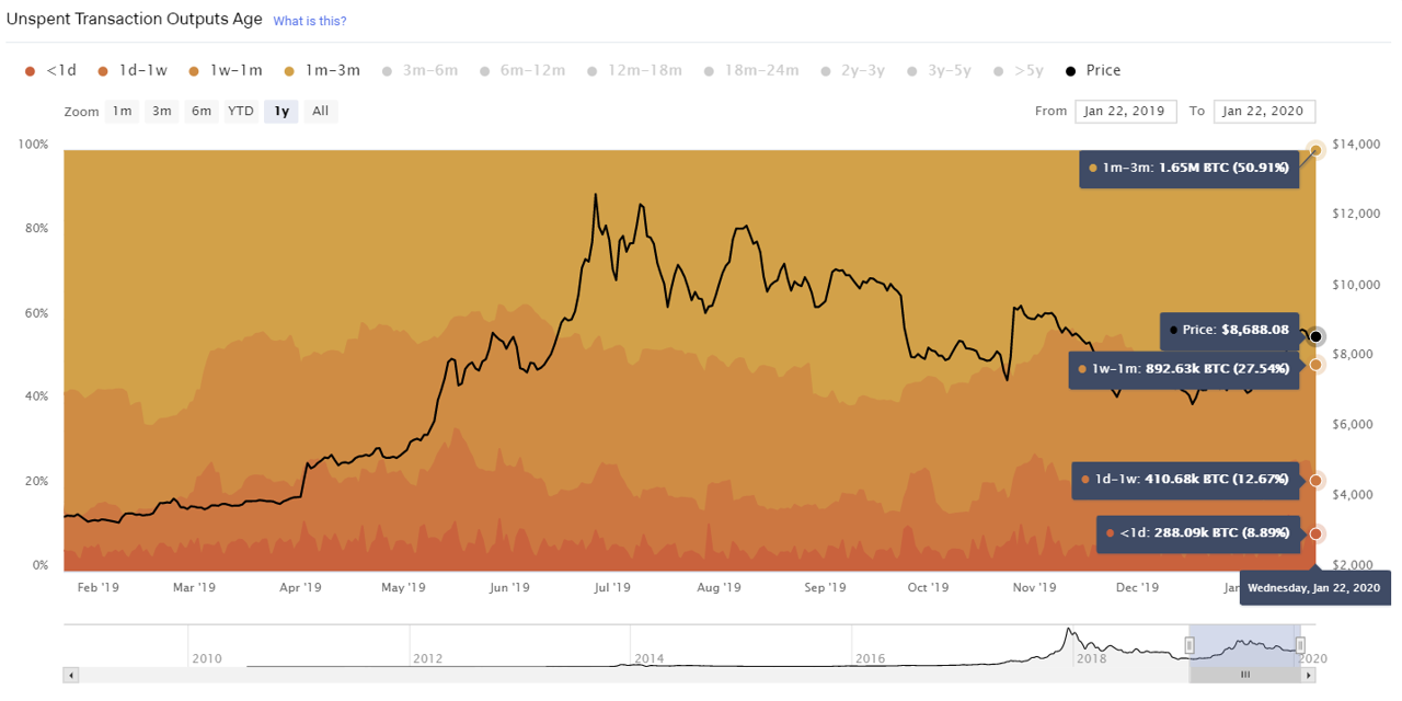 Graph showing Bitcoin's unspent transaction output age when compared to its price