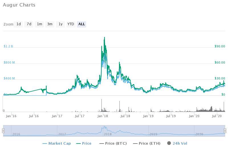 Augur historical data (CoinMarketCap)