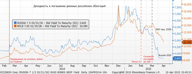 """Растут валюты других стран мира, что можно трактовать, как падение доллара и переход в режим """"RISK ON"""""""