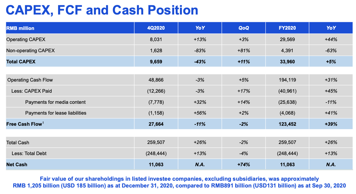 Tencent stock CAPEX, FCF and Cash Position