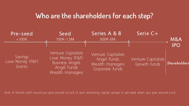 Stages of Funding— Beginner's Guide to Funding a Startup.