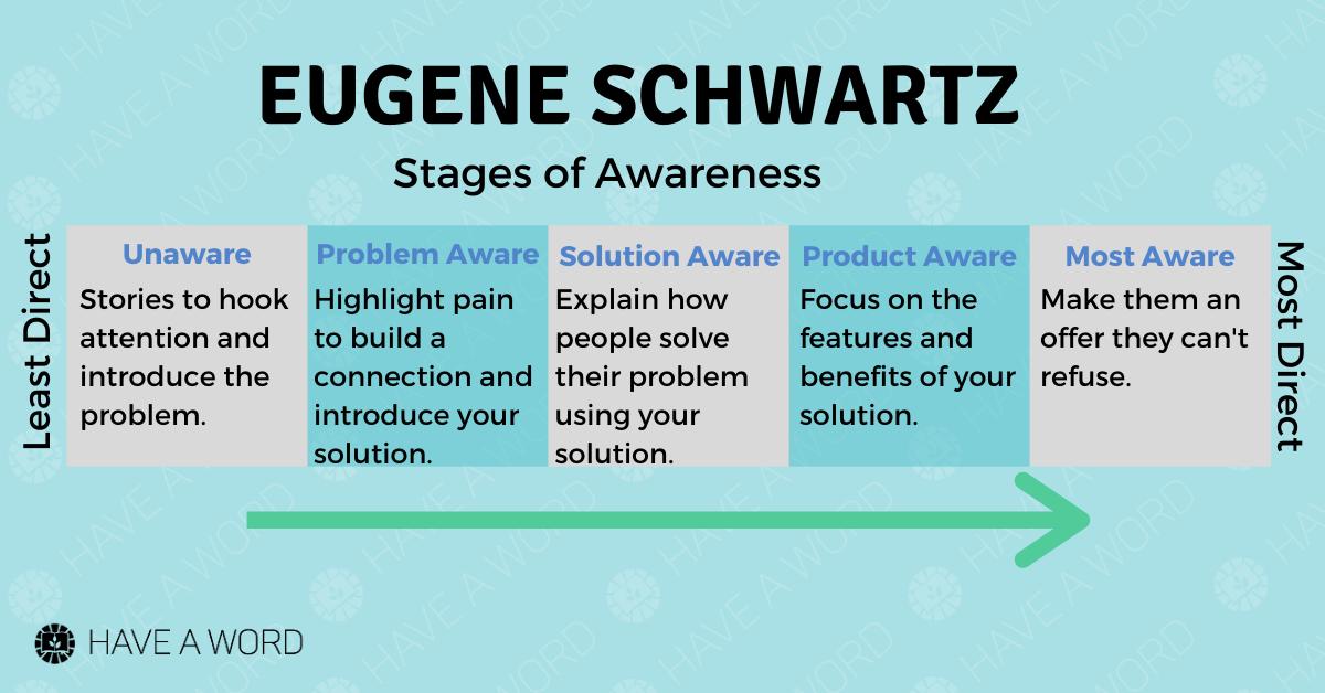 Eugene Schwartz, copywriting stages of awareness