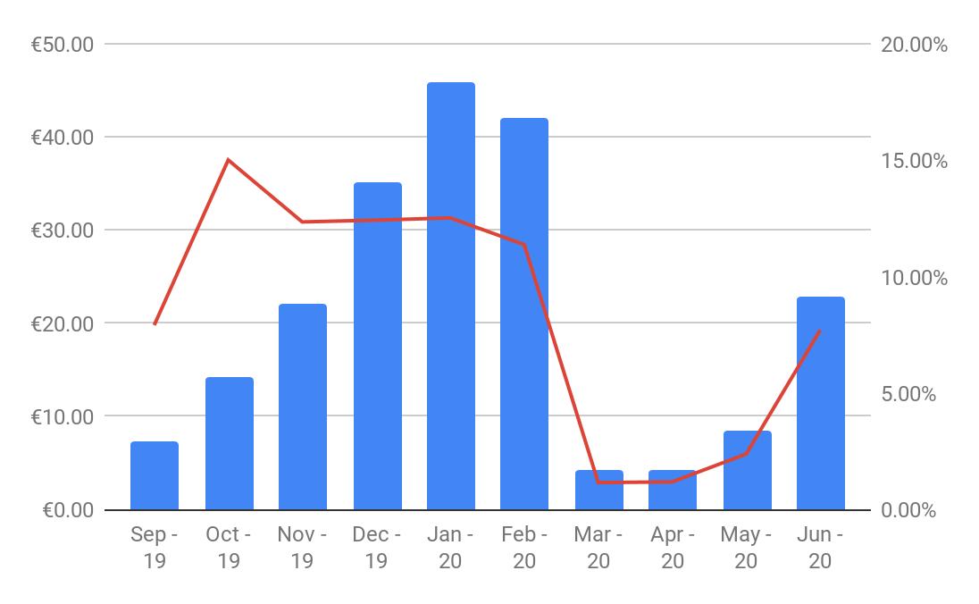 June 2020 Monthly Report  - Crowdestor