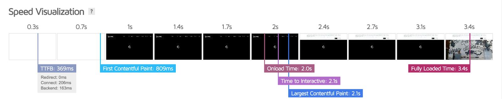 Loupe website performance speed test
