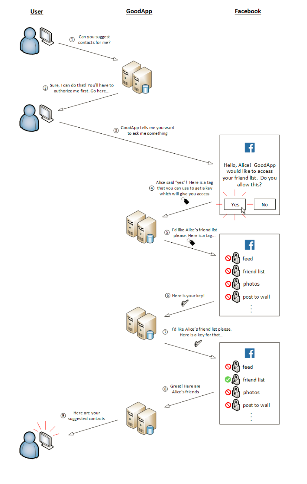 SECURITY INTERNAL   COM: Retrieving User Resources from