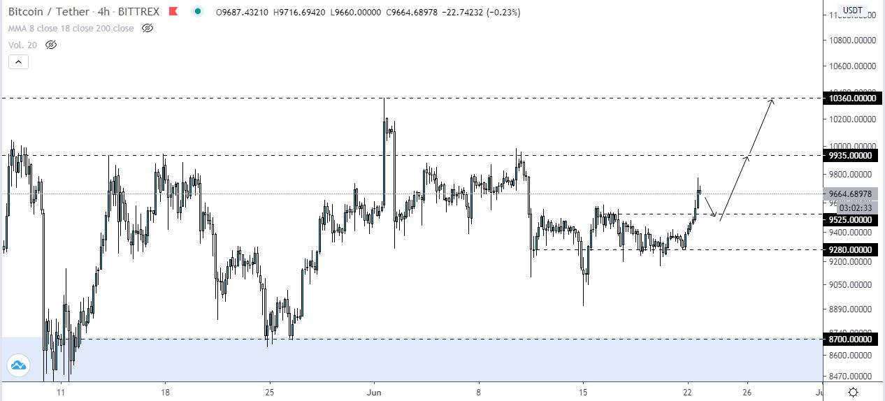 Como ganar dinero con Bitcoin en el mercado lateral actual. Fuente: TradingView.