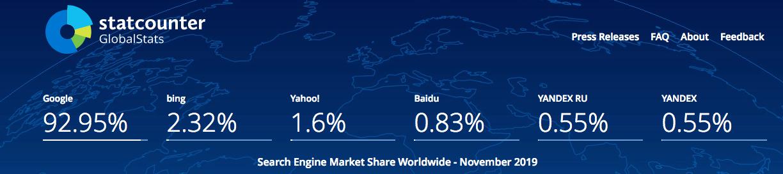 SEO market share worldwide