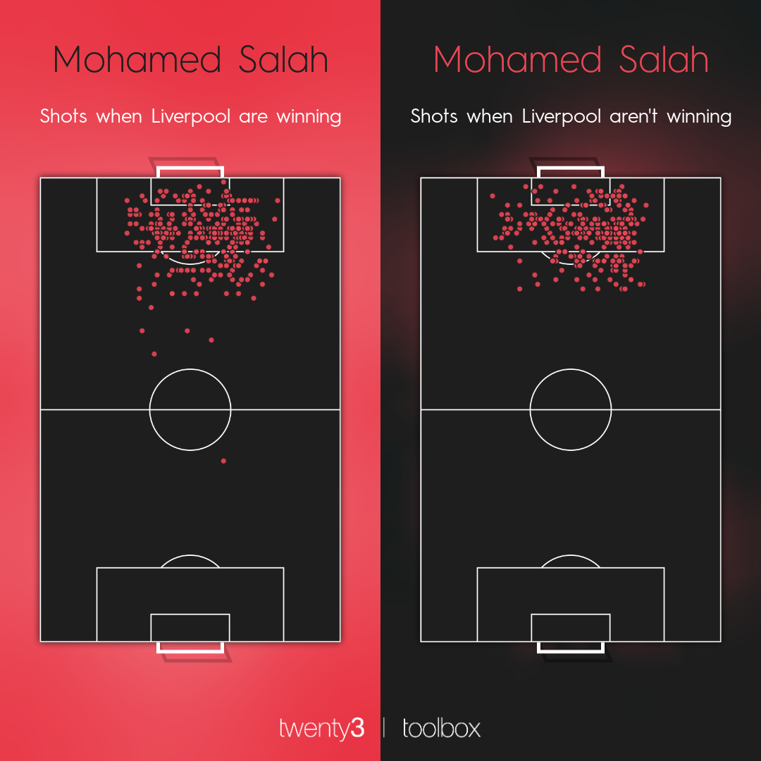 Mohamed Salah's shot map for Liverpool when they're winning compared to his shot map when they aren't winning.